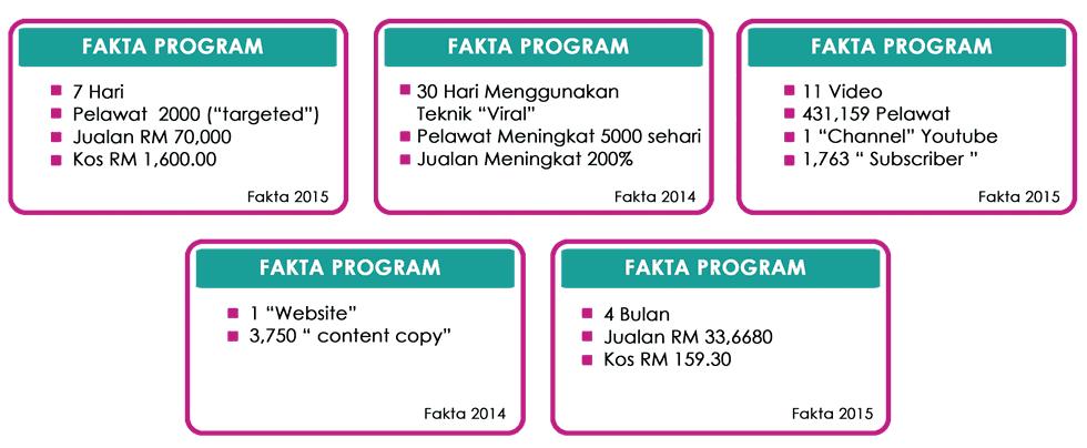 Pemasaran Online Malaysia Berjaya - ProgramUsahawan.com