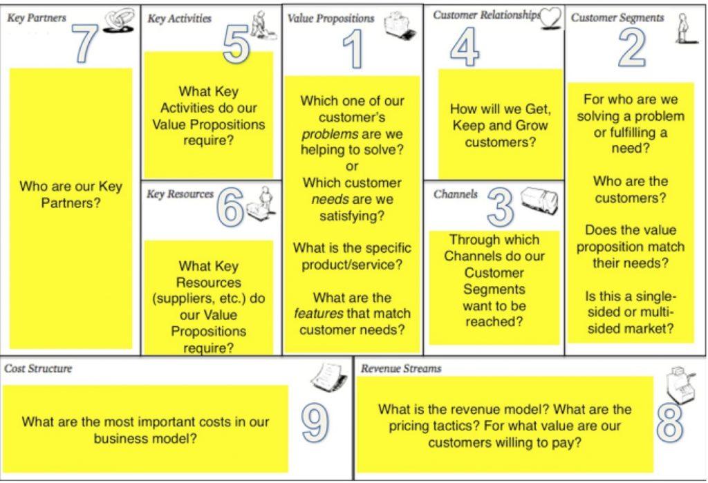 9 perkara yang wajib kita tahu untuk buka bisnes - Program Usahawan (3)