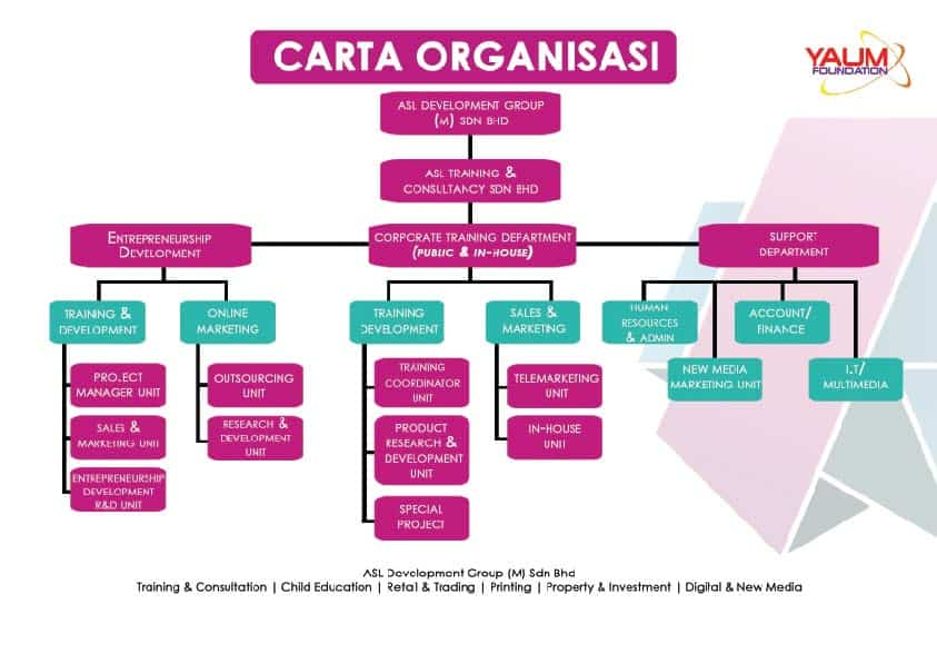 Carta Organisasi Program Usahawan