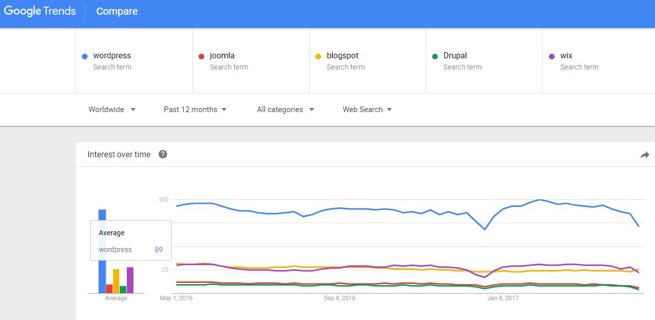 Statistik Trend Wordpress Malaysia