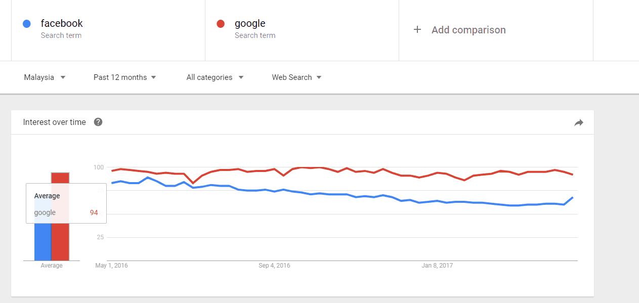 Trends Google